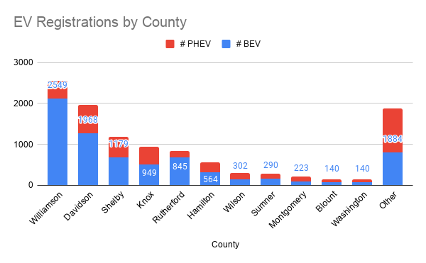 Tennessee EV Registrations by County. A split bar chart with red representing Plug-In-Hybrid Electric Vehicles and blue representing Battery Electric Vehicles. Williamson County has the tallest bar.